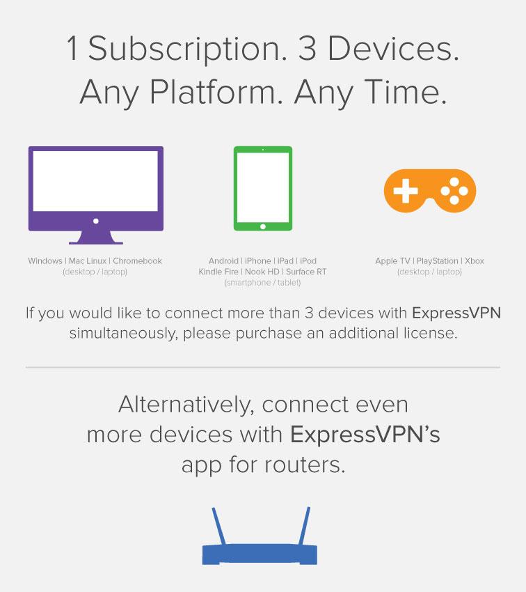 ExpressVNP可以同时连接几个设备?